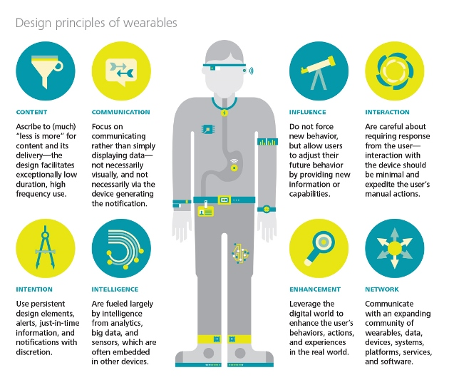 Wearables infographic