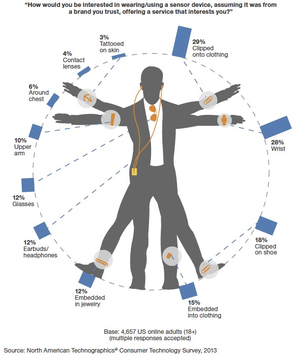 wearables-forrester-v1-620x720